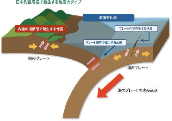 プレート境界線上のプレート境界型地震に伴う津波