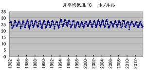 ホノルルの気温推移